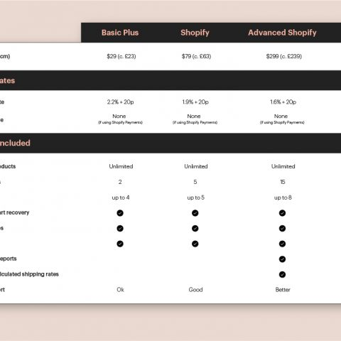 Un.titled comparison table on Shopify packages