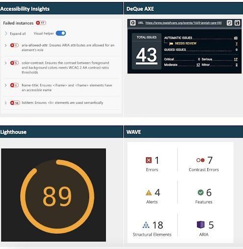 Accessibility score dashboard